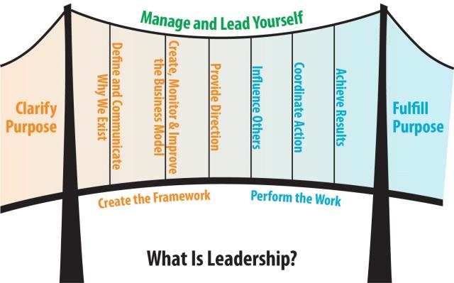 Leadership Model Bridge GLD.jpg