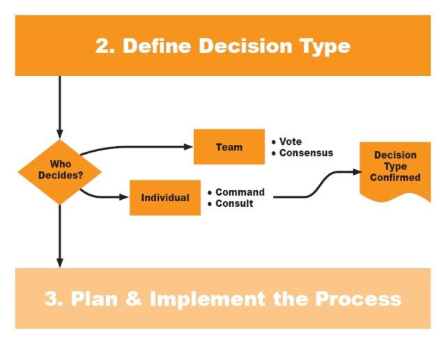 Define Decision Type_Mar2020