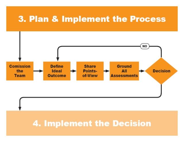 Plan & Implement_Mar2020