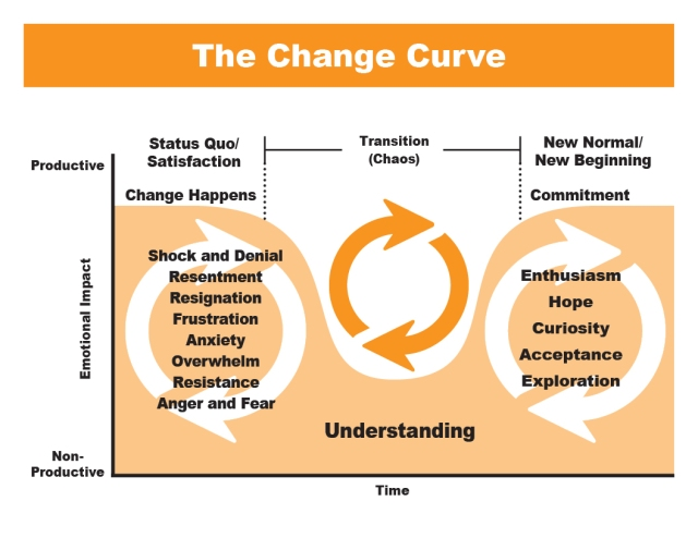 Change Curve_May2020